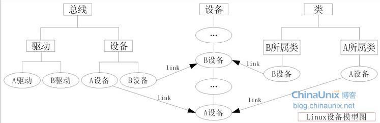 组织成层次关系结构;
