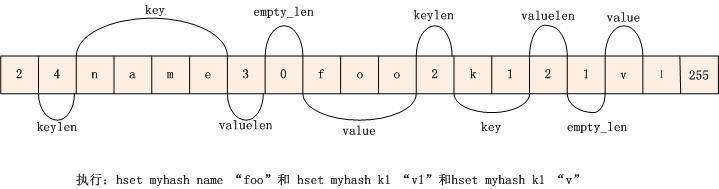 redis数据结构分析-zghover-chinaunix博客